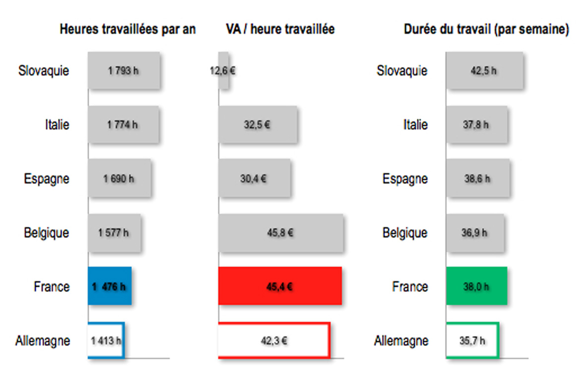 graph-heures-travail