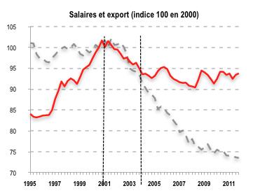 graph-salaires-export