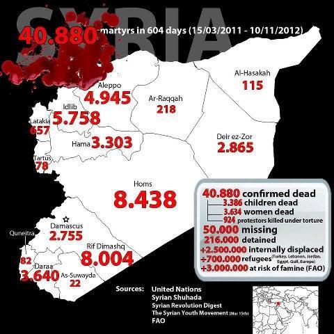 victimes_de_la_repression_en_syrie_par_region_et_categorie