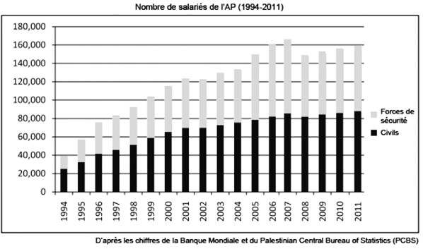 Forcessecurite1994-2011