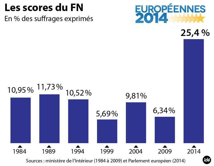 647727-ide-fn-scores-europeennes-01-01