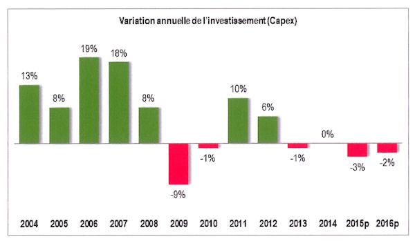3variation-annuelle-de-l-investissement