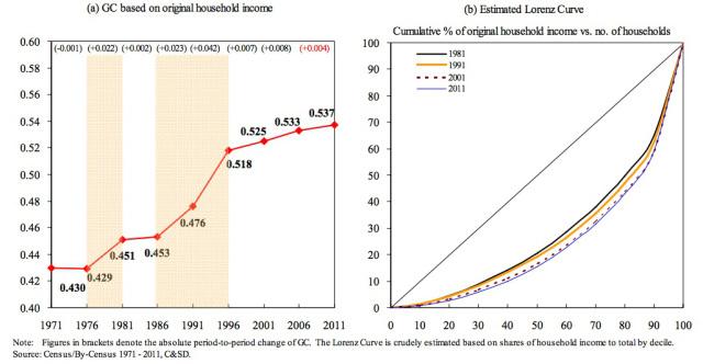 hong-kong-income-inequality
