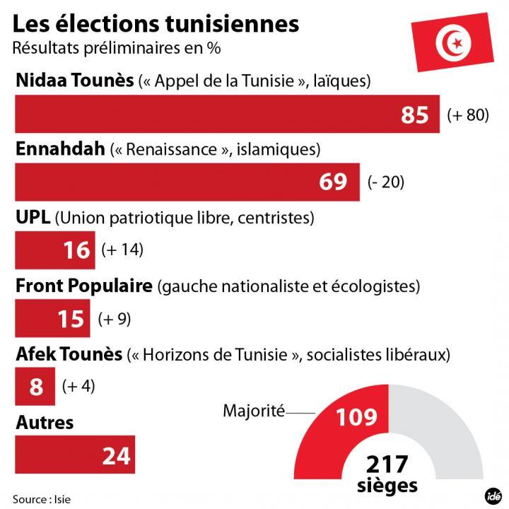 4252729_ide-tunisie-nidaa-tounes