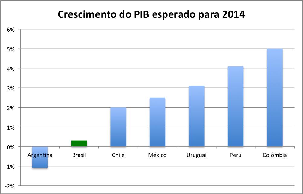 Crescimento-2014