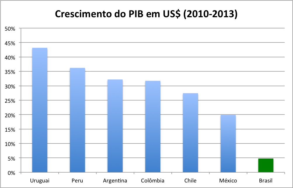 PIB-latin-america copie