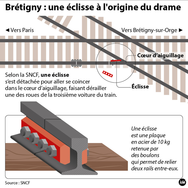 drame-de-bretigny-qu-est-ce-une-eclisse-10951805pgvtu