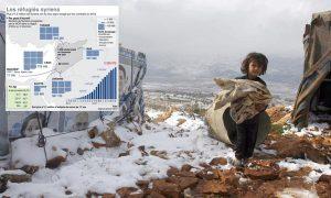 Réfugié·e·s syriens dans la Bekaa (Liban), en décembre 2013. En   décembre 2014: avec le froid, mais sans «aide alimentaire»