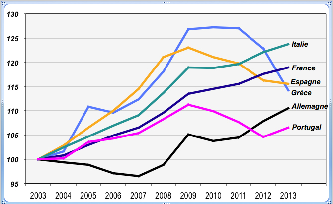 Base 100 en 2003. Source: Eurostat