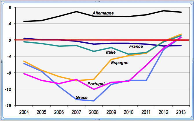 En % du PIB. Source: Eurostat
