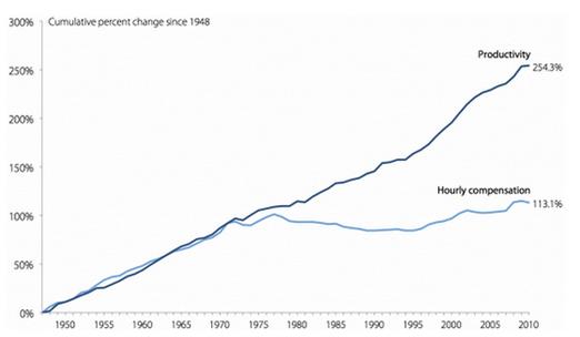 Productivité pour l'ensemble de l'économie des Etats-Unis. Adaptation des salaires horaires pour les travailleurs industriels (au sens large) du secteur privé (source: Economic Polidy Institute)