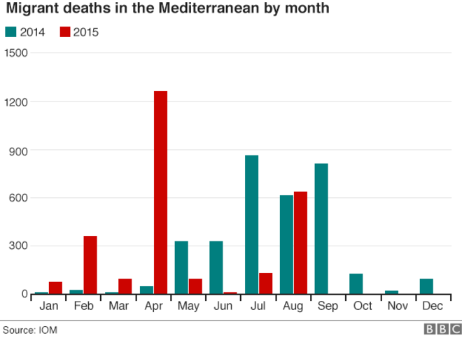 _85333550_migrant_deaths_mediterranean_gra624