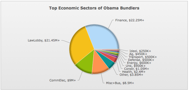 Secteurs économiques qui ont soutenus sous la forme de «bundler» la campagne d'Obama: 558 ont réuni au moins 76'250'000 dollars en 2008