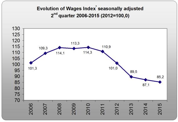 Evolution de l'indice des salaires, corrigée des variations saisonnières, du second trimestre 2006 au deuxième trimestre 2015 (indice 100,0 en 2012). Le secteur primaire n'est pas inclus. Le premier mémorandum date de 2010, le deuxième de 2012. Source: Elstat