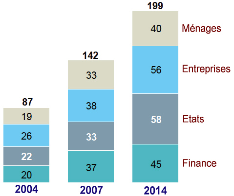 Source : McKinsey Global Institute