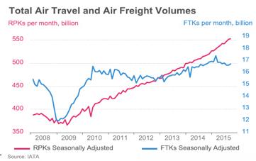 RPKs: RevenuePassengerKilometers (en français PKT: passagers.kilomètres transportés) FTKs: Freight Tonne Kilometers ( en français TKT : Tonnes.kilomètres transportés)