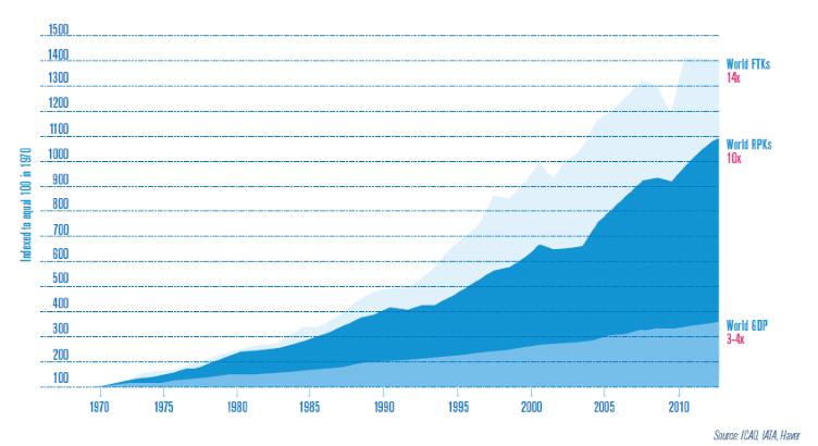 World FTK: Tonne.kilomètre transporté mondial World RPK: Passager Kilomètre Transporté mondial World GDP: PIB mondial