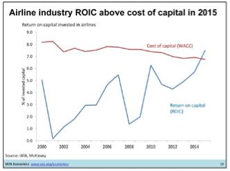 Le WACC (CMPC) c'est le coût moyen pondéré du capital, c'est-à-dire la rémunération attendue par les actionnaires et les créanciers, notamment en référence à des placements similaires qui pourraient être réalisés. Le ROIC (ROCE), c'est le retour sur capital investi