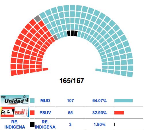 ResultVenezuela