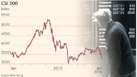 La Bourse de Shanghai bloquée, pour la deuxième fois en 4 jours, ce jeudi, suite à des mesures censées prévenir une panique de vente, après une chute – sur le marché interne – à son niveau le plus bas contre le dollar depuis 2010, date de la construction de ce marché.
