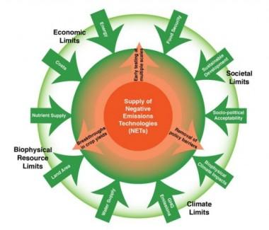 Selon Pete Smith (Université d'Aberdeen): il ne faut pas trop compter sur les «technologies à émissions négatives» Article en français: http://www.bioenergie-promotion.fr/44329/capturer-les-gaz-a-effet-de-serre-au-lieu-de-les-eviter-un-pari-a-haut-risque/