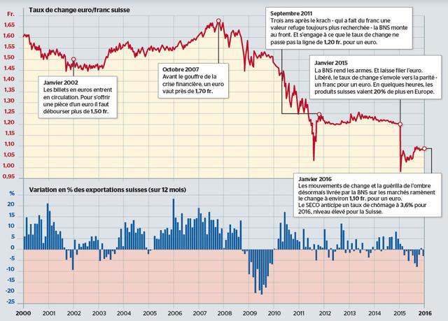 «Les conséquences du franc fort sont toujours visibles dans vos entreprises, mais cette décision [abolition du cours plancher de 1,20 CHF pour un euro le 15 janvier 2015] était inévitable et, à long terme, elles sortiront renforcées par le franc fort, qui les maintient sans arrêt sous pression», affirmait le 13 janvier Fritz Zurbrügg, numéro deux de la BNS. La «pression» est double et s'adresse à deux «acteurs» différents: montée en gamme pour renforcer la compétitivité hors coût des exportateurs, et néanmoins n'insister que sur le «coût des salariés» en termes de salaire, de productivité horaire et de temps de travail pour diminuer les «coûts unitaires du travail» (le coût salarial par unité produite). A cela silence est fait sur les avantages en termes de coûts à l'importation des biens intermédiaires. Et la parité CHF / EUR se négocie entre 1,08 et 1,09 depuis septembre 2015, la BNS empêche toute baisse de cette parité en deçà de 1,08. Mais pour maintenir la pression sur les salarié·e·s, les licenciements décidés – suite à la contraction des marchés à l'échelle mondiale, à la crise qui se profile déjà fortement et aux restructurations comme aux fusions&acquisitions – seront imputés au «franc fort». Une campagne de propagande traditionnelle des pouvoirs économiques et politiques.
