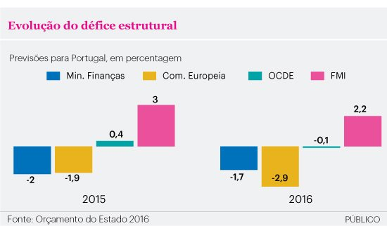 (Source: Budget de l'Etat portugais)