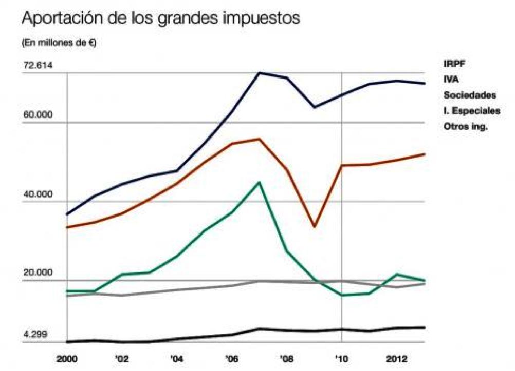 IRPF: impôt sur le revenu des personnes physiques; IVA: TVA; Sociedades: impôt sur les sociétés; I. Especiales: impôts spéciaux; Otros ing.: autres revenus.