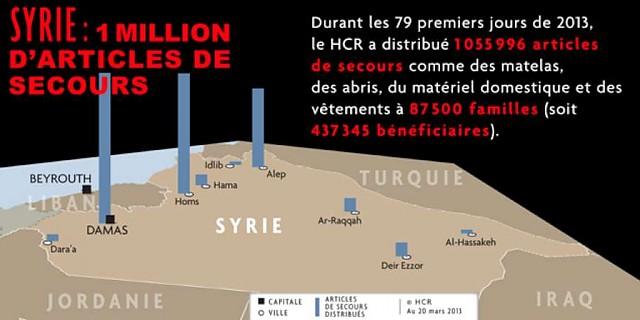Présentation de son activité en Syrie en 2013 par le HCR