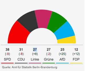 «Répartition des sièges à l'assemblée régionale de Berlin»