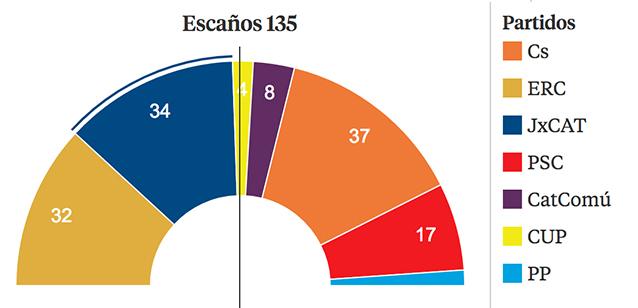 catalogne (àl'encontre.ch) dans A gauche du PS Catalogne