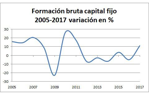 3variacic3b3n-capital-fijo-2005-2017