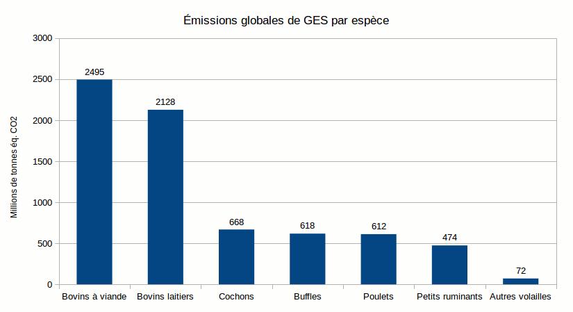 emissions-par-espece