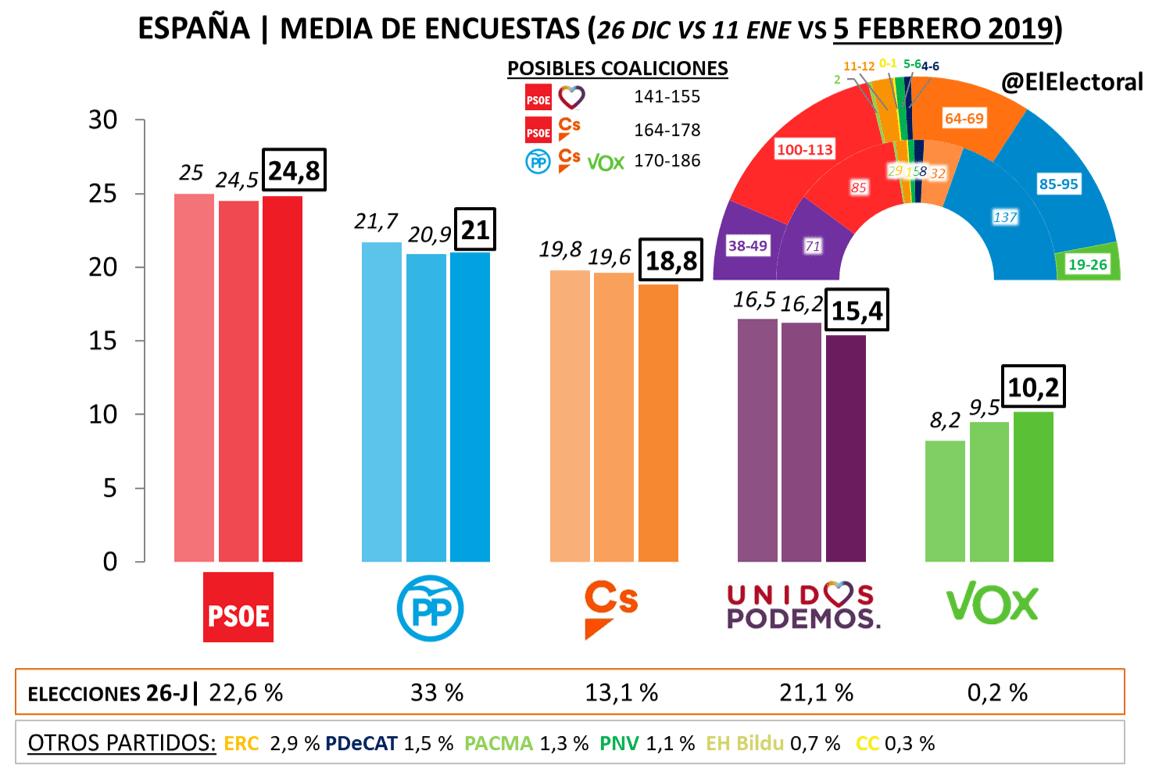 Media-encuestas-Espana-5-feb-2019