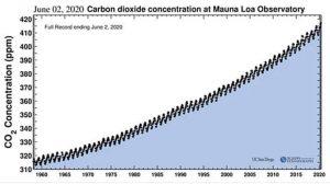 CO2MaunaLoa-300×168