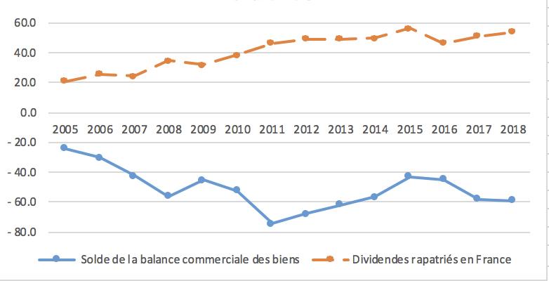 Graph2CS