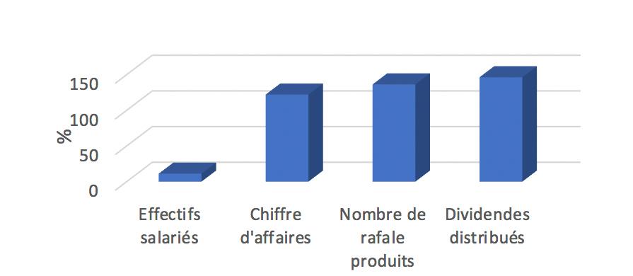 Graph3CS