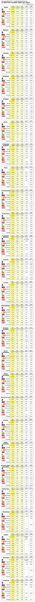 Definitifs-Presidentielle2012-detail-par-region_Plan_de_travail_1