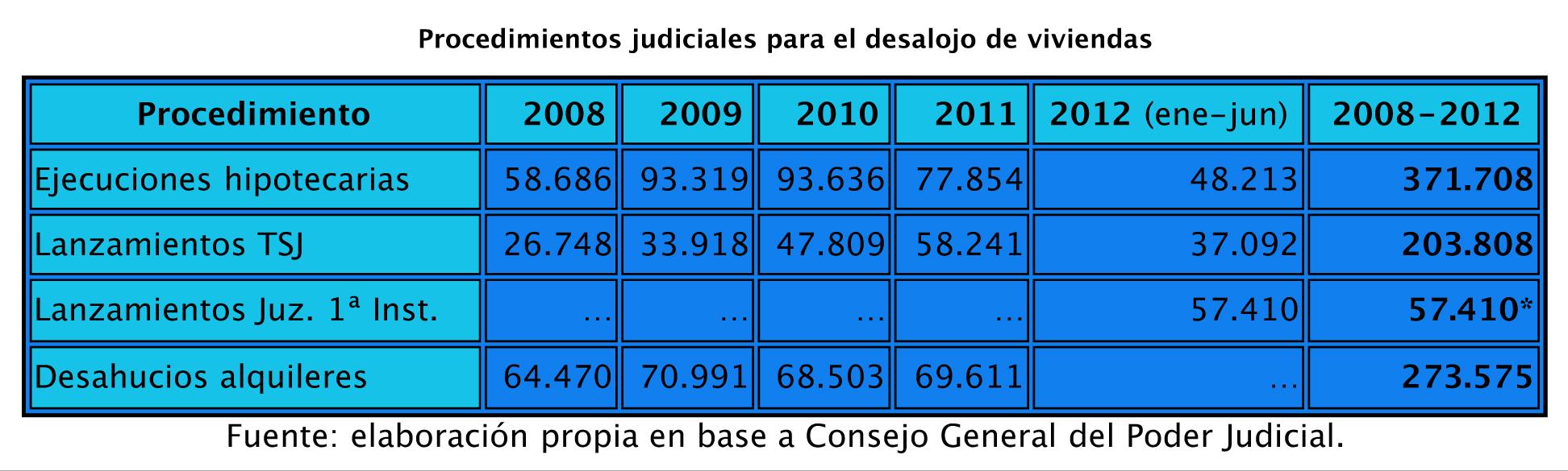 judiciales