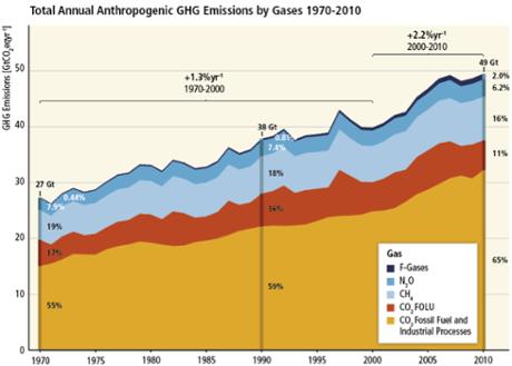 GHG-emissions-per-gas