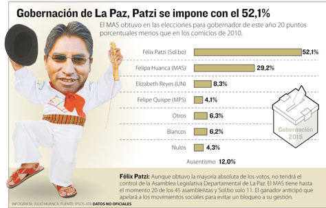 Infografia-Razon-Fuente-IPSOS-ATB_LRZIMA20150330_0049_11