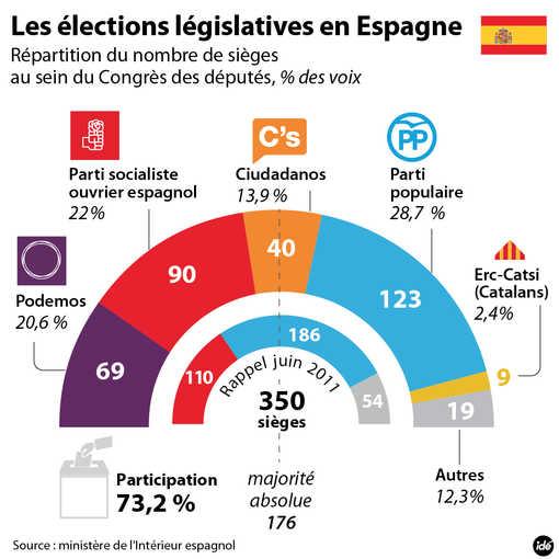 510_le_resultat_des_elections_legislatives_44202_hd