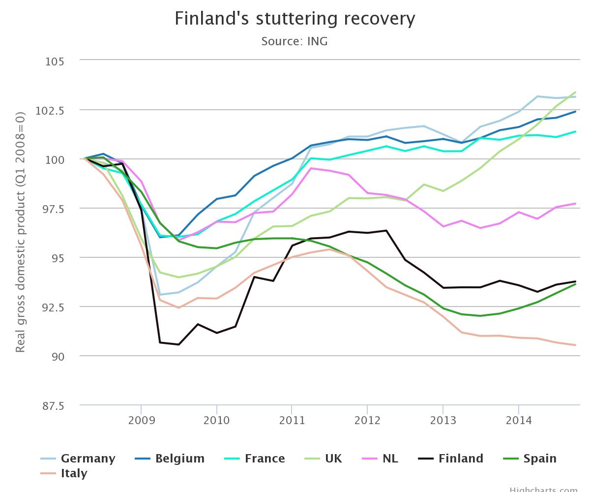 finland's stuttering recovery