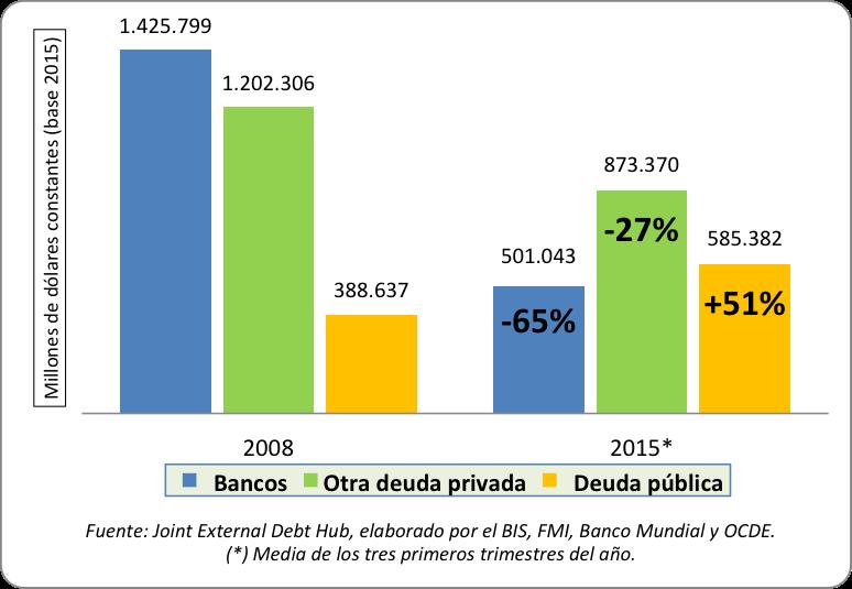 Evolucio_n_deuda_externa_en_espan_a