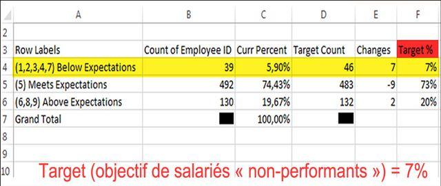 640_doc_03_tableau_fixant_des_quotas_de_salaries_7_de_non-performants_below_expectations_cdocument_interne_a_sanofi_dr