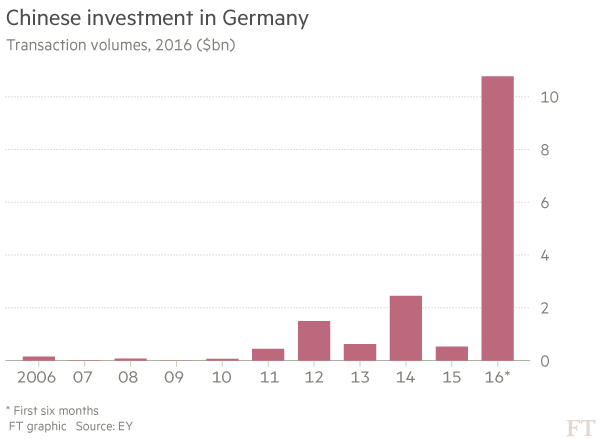 Chinese-investment-in-Germany