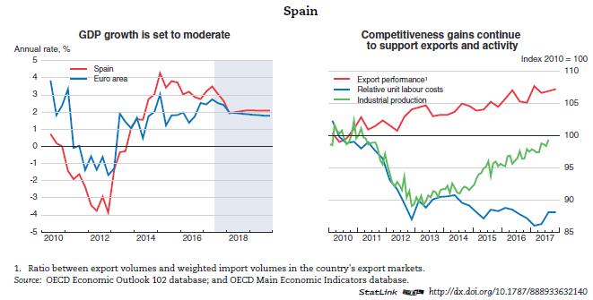 Graph3EO102 Spain