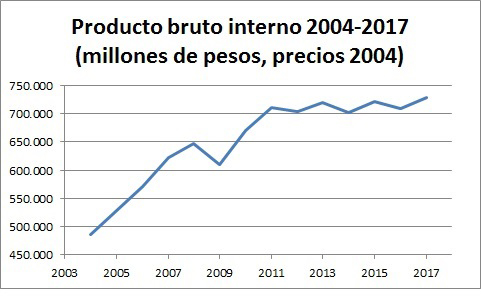 2pbi-2004-2017