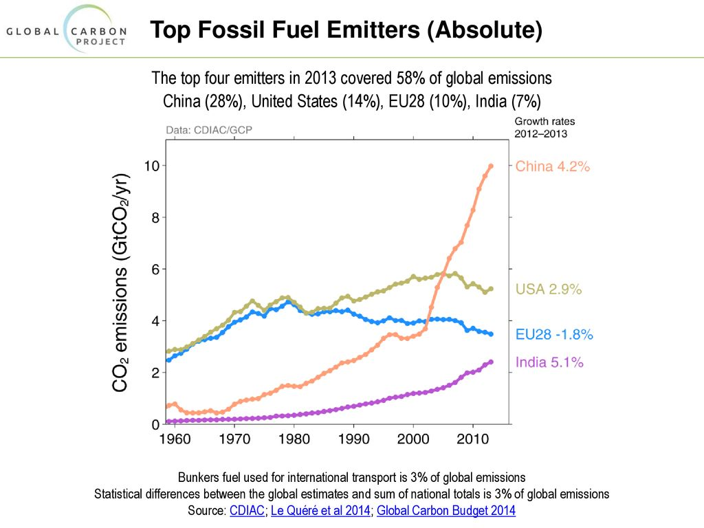 Top+Fossil+Fuel+Emitters+(Absolute)