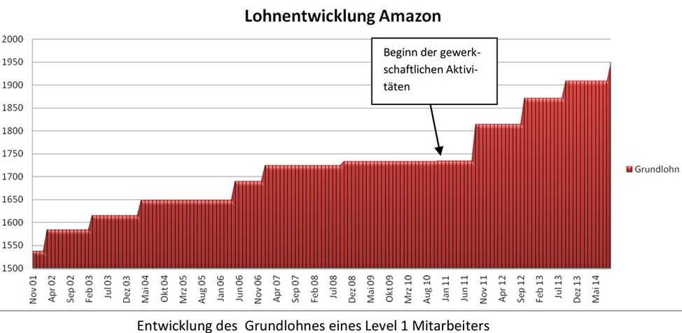 GraphAmazon
